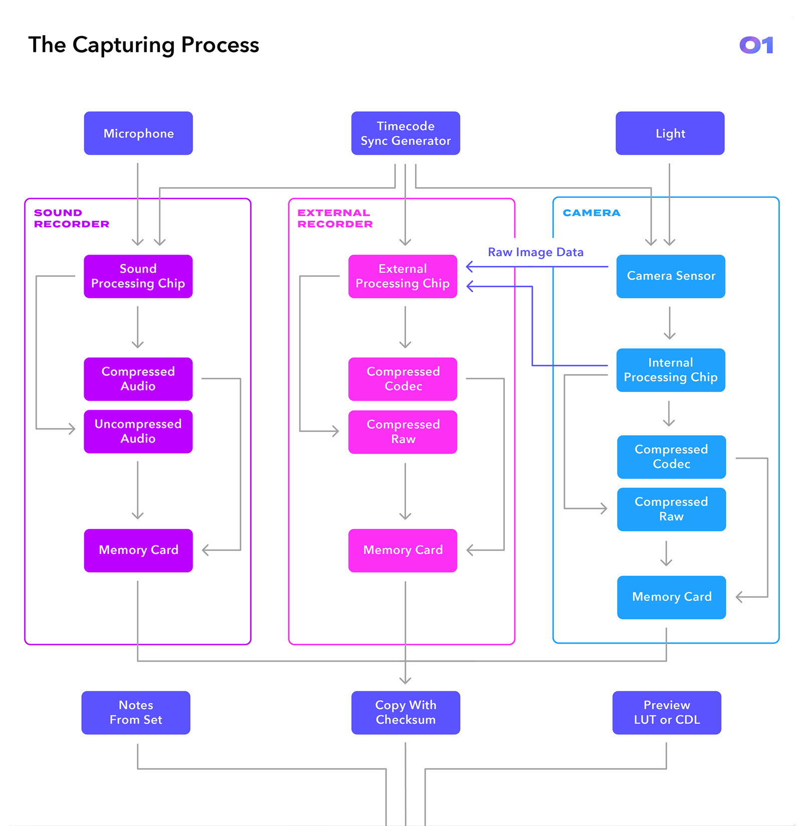 Video Post Production Workflow Guide Frameio